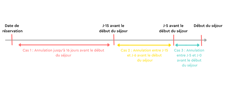 conditions d'annulation
